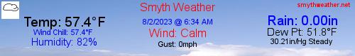 Smyth Weather Marion, VA